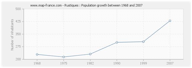 Population Rustiques