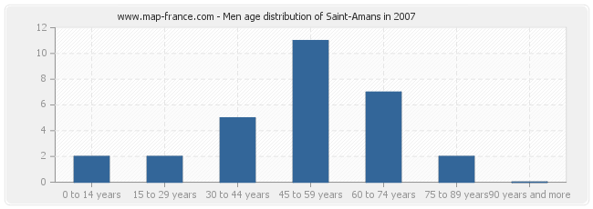 Men age distribution of Saint-Amans in 2007