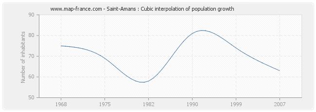 Saint-Amans : Cubic interpolation of population growth