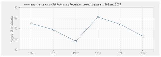 Population Saint-Amans