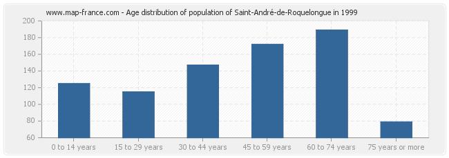 Age distribution of population of Saint-André-de-Roquelongue in 1999