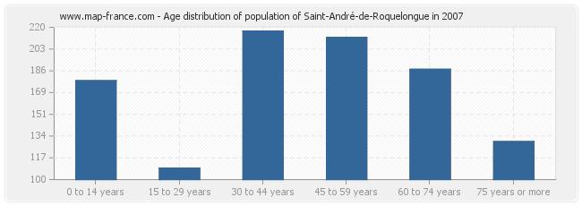Age distribution of population of Saint-André-de-Roquelongue in 2007
