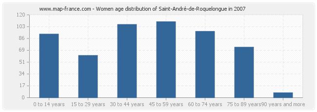 Women age distribution of Saint-André-de-Roquelongue in 2007