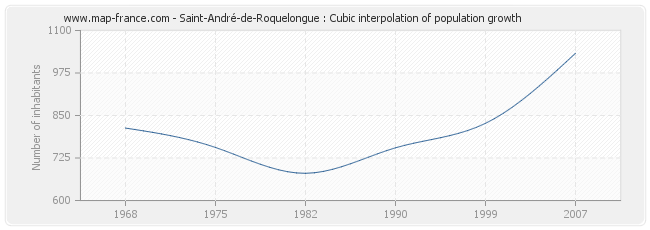 Saint-André-de-Roquelongue : Cubic interpolation of population growth