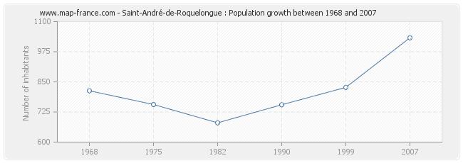 Population Saint-André-de-Roquelongue