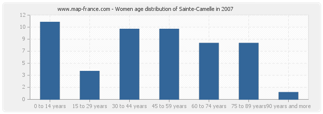 Women age distribution of Sainte-Camelle in 2007