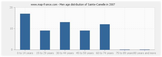 Men age distribution of Sainte-Camelle in 2007