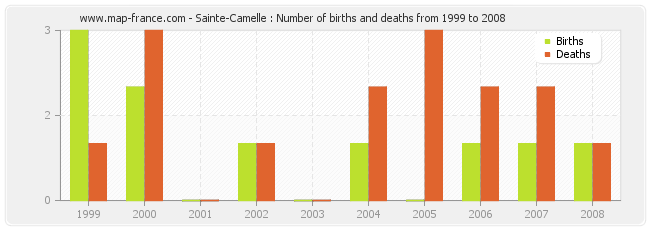 Sainte-Camelle : Number of births and deaths from 1999 to 2008