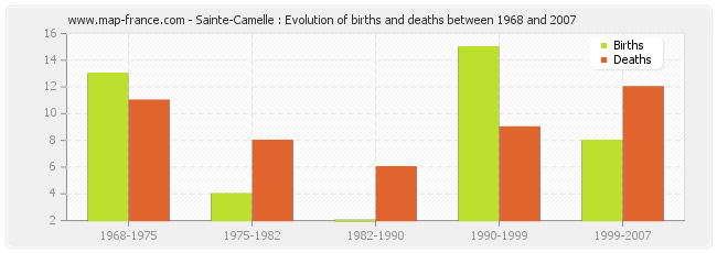 Sainte-Camelle : Evolution of births and deaths between 1968 and 2007