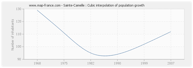 Sainte-Camelle : Cubic interpolation of population growth