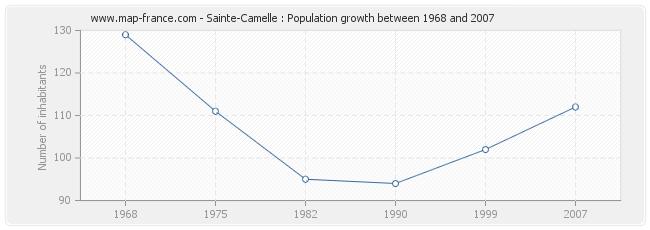 Population Sainte-Camelle