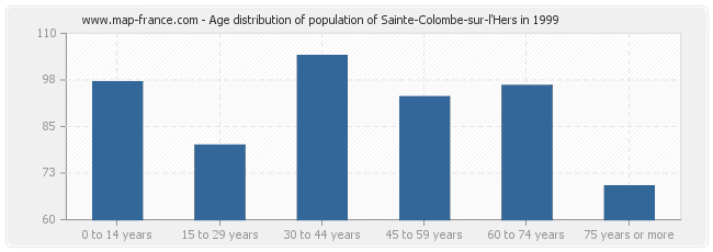 Age distribution of population of Sainte-Colombe-sur-l'Hers in 1999