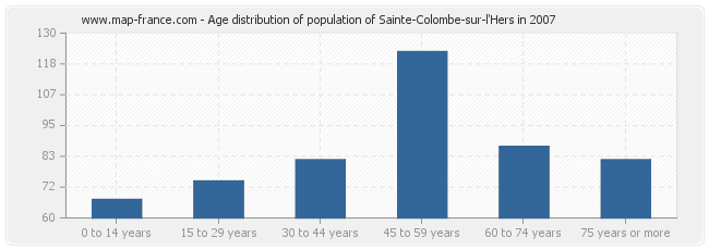 Age distribution of population of Sainte-Colombe-sur-l'Hers in 2007
