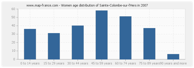 Women age distribution of Sainte-Colombe-sur-l'Hers in 2007