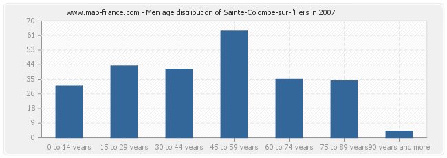 Men age distribution of Sainte-Colombe-sur-l'Hers in 2007