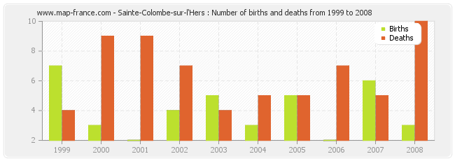 Sainte-Colombe-sur-l'Hers : Number of births and deaths from 1999 to 2008