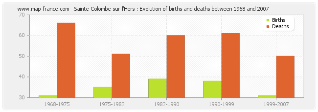 Sainte-Colombe-sur-l'Hers : Evolution of births and deaths between 1968 and 2007