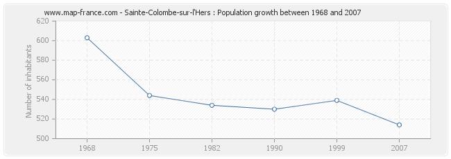 Population Sainte-Colombe-sur-l'Hers