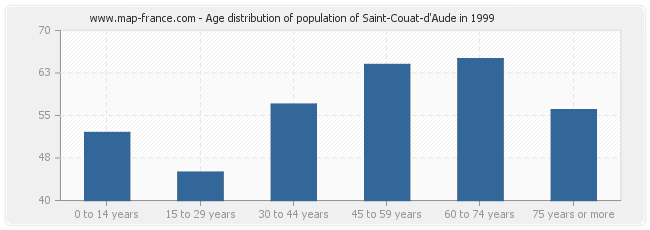Age distribution of population of Saint-Couat-d'Aude in 1999