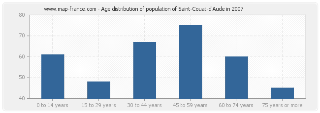 Age distribution of population of Saint-Couat-d'Aude in 2007