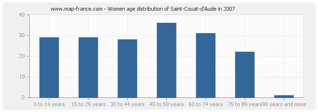 Women age distribution of Saint-Couat-d'Aude in 2007