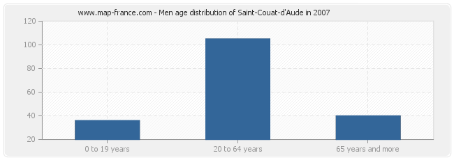 Men age distribution of Saint-Couat-d'Aude in 2007