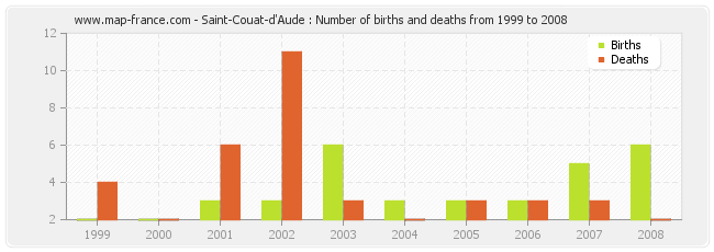 Saint-Couat-d'Aude : Number of births and deaths from 1999 to 2008