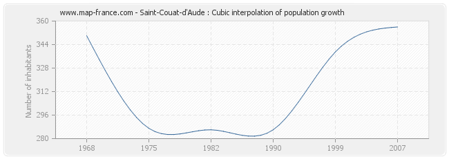 Saint-Couat-d'Aude : Cubic interpolation of population growth