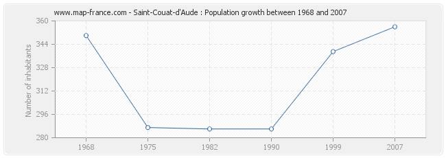 Population Saint-Couat-d'Aude