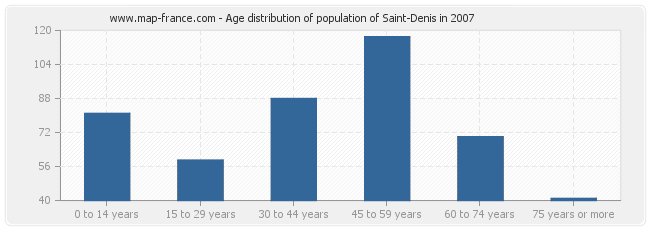 Age distribution of population of Saint-Denis in 2007