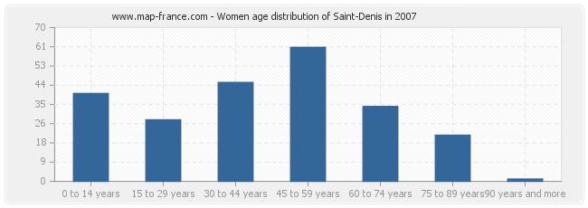 Women age distribution of Saint-Denis in 2007