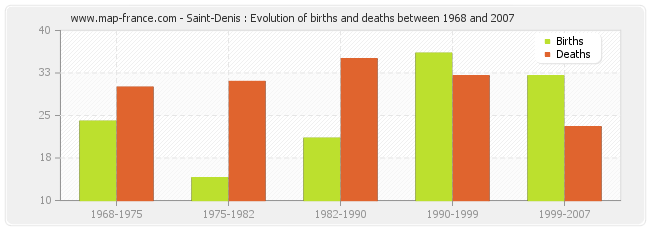 Saint-Denis : Evolution of births and deaths between 1968 and 2007