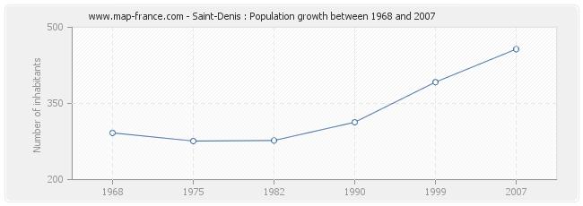 Population Saint-Denis