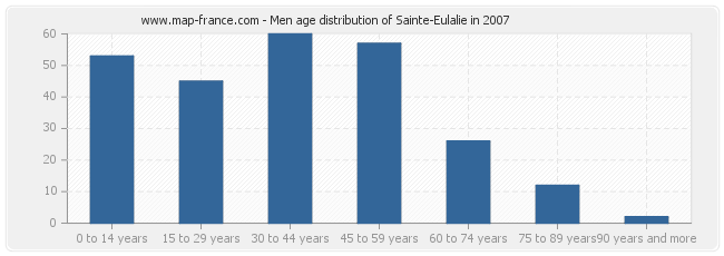 Men age distribution of Sainte-Eulalie in 2007