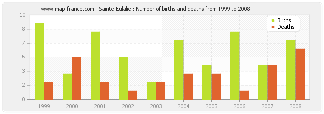 Sainte-Eulalie : Number of births and deaths from 1999 to 2008