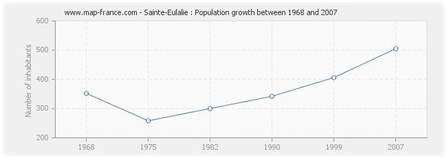 Population Sainte-Eulalie