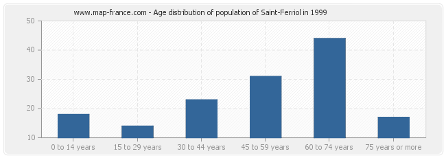 Age distribution of population of Saint-Ferriol in 1999