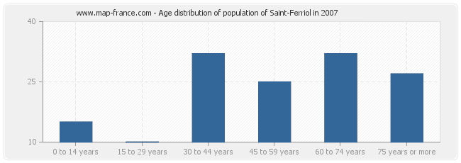 Age distribution of population of Saint-Ferriol in 2007