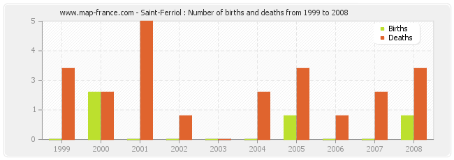 Saint-Ferriol : Number of births and deaths from 1999 to 2008