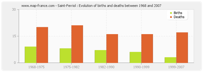 Saint-Ferriol : Evolution of births and deaths between 1968 and 2007