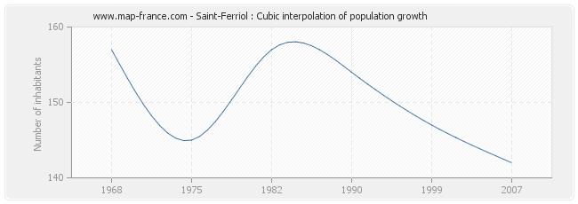 Saint-Ferriol : Cubic interpolation of population growth