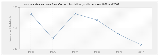 Population Saint-Ferriol