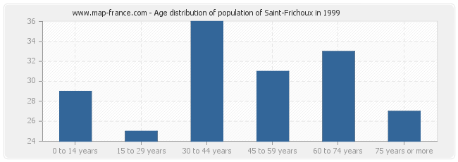 Age distribution of population of Saint-Frichoux in 1999
