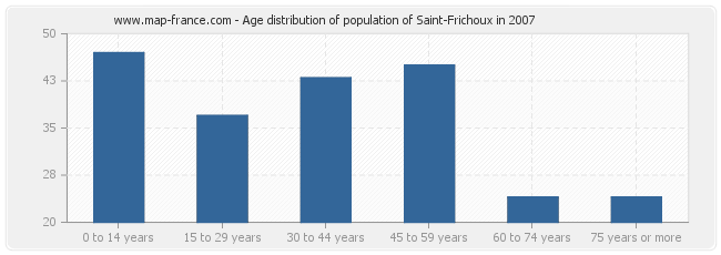 Age distribution of population of Saint-Frichoux in 2007