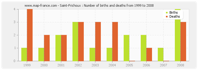 Saint-Frichoux : Number of births and deaths from 1999 to 2008
