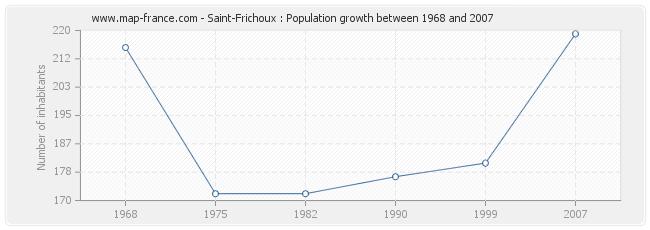 Population Saint-Frichoux