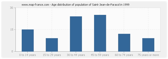 Age distribution of population of Saint-Jean-de-Paracol in 1999