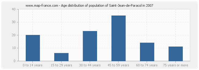 Age distribution of population of Saint-Jean-de-Paracol in 2007
