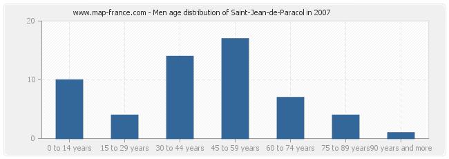 Men age distribution of Saint-Jean-de-Paracol in 2007