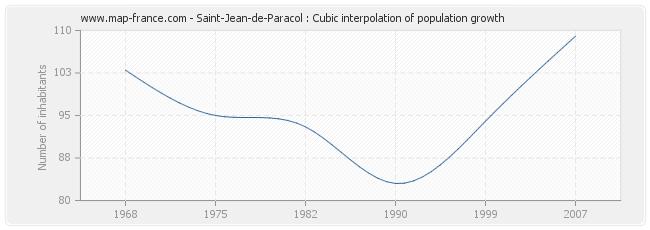 Saint-Jean-de-Paracol : Cubic interpolation of population growth